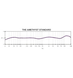 The Amethyst Standard